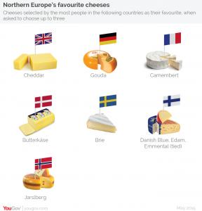 پنیر چدار در انگلستان بسیار محبوب است